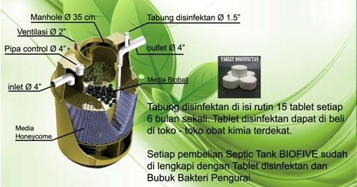 System Pengolahan Septic Tank Biofive LC series