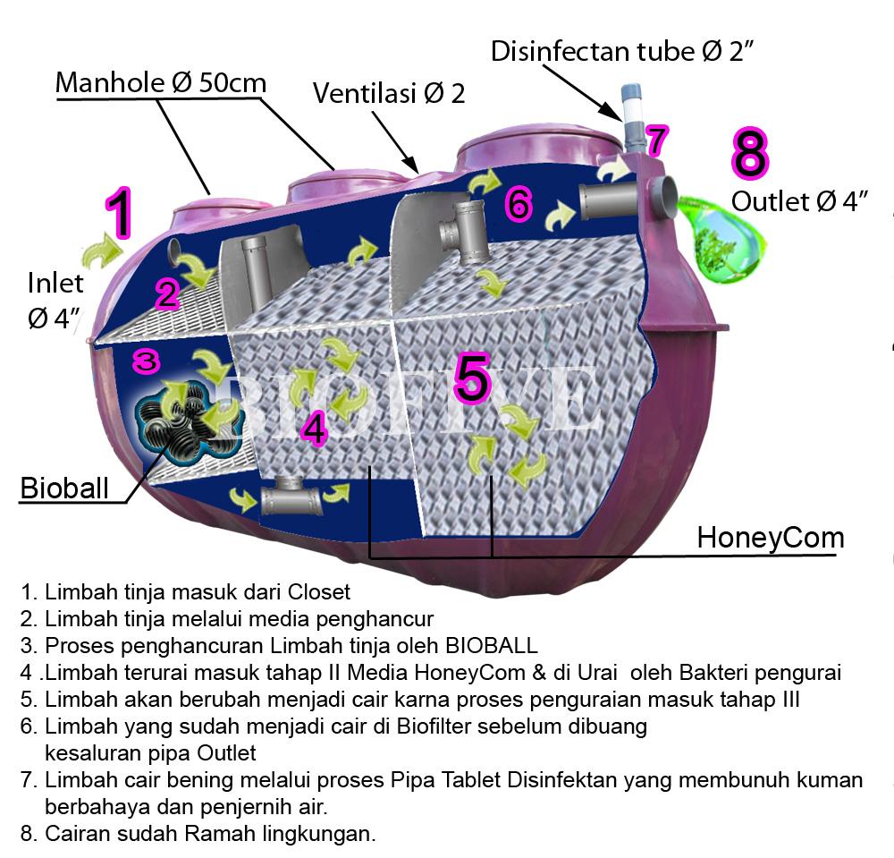 proses pengelolahan septic tank biofive BC series yang sempurna